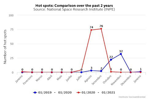 Hot spots: Comparison over the past 2 years